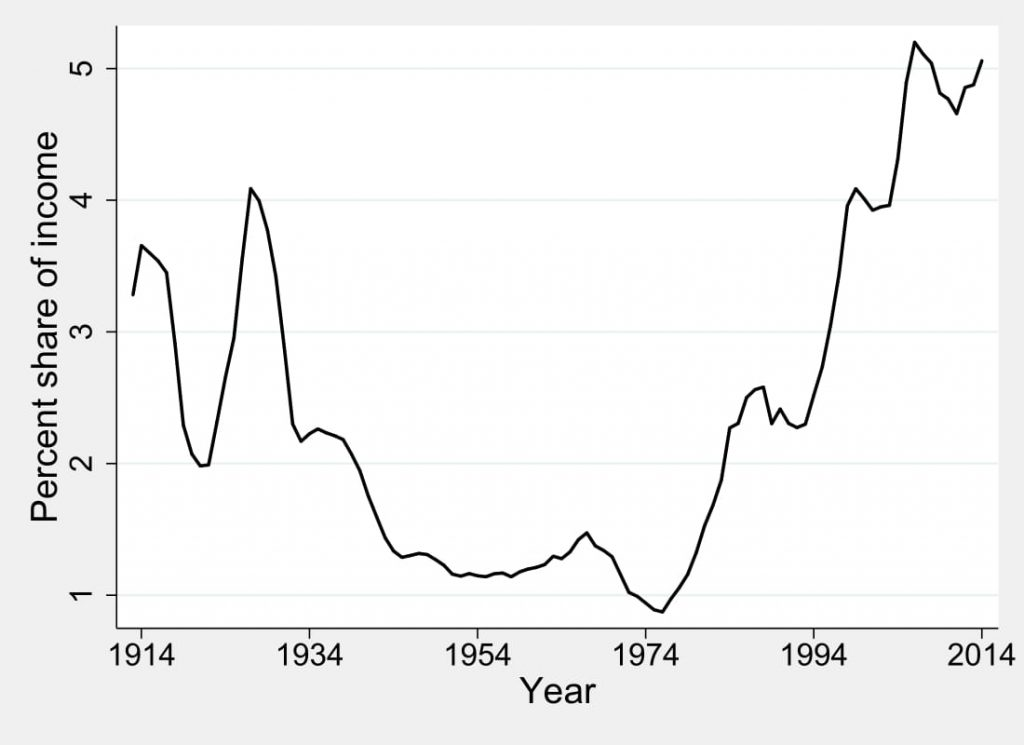 Figure 1.1: Top .01% Share of Income, 5-year Moving Average, 1913-2014