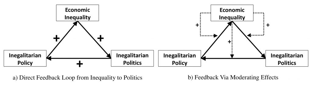 Figure 2.2: Two Versions of A Political Inequality Trap