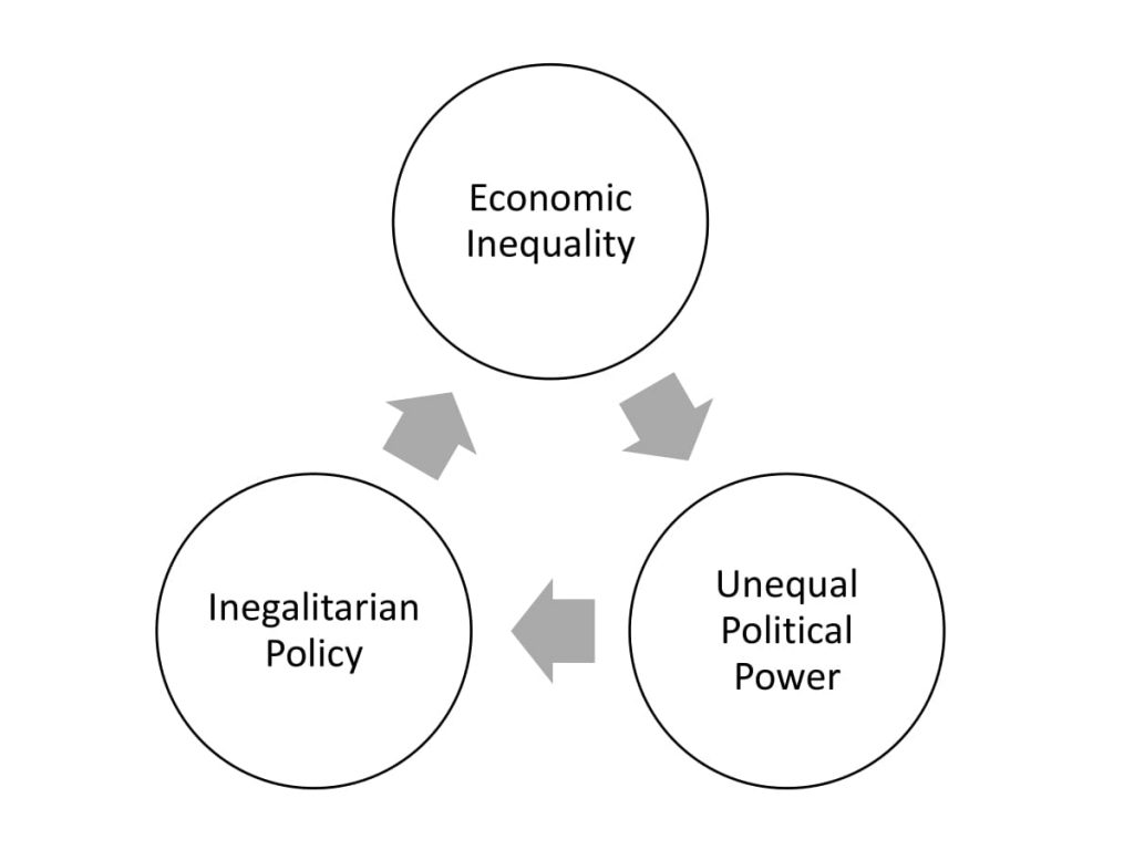 Figure 2.3: A Simple Model of American Oligarchy