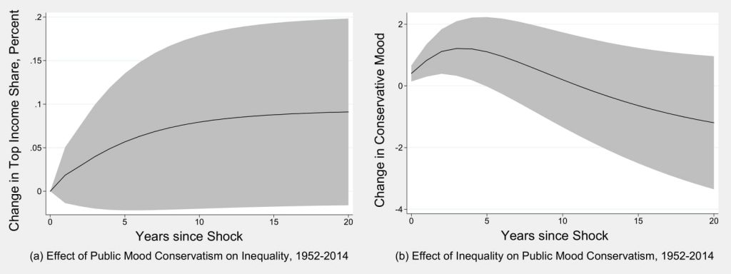 Figure 3.2: Is There a Reciprocal Relationship Between Inequality and Public Opinion?