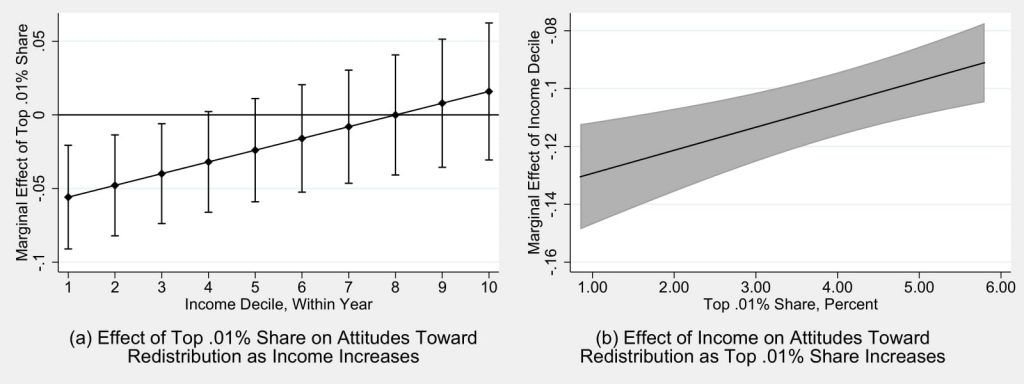 Figure 3.3: Attitudes Toward Redistribution and Rising Inequality