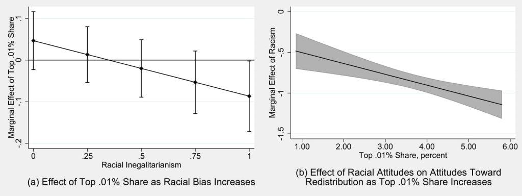 Figure 3.4: Racial Bias, Attitudes Toward Redistribution, and Rising Inequality