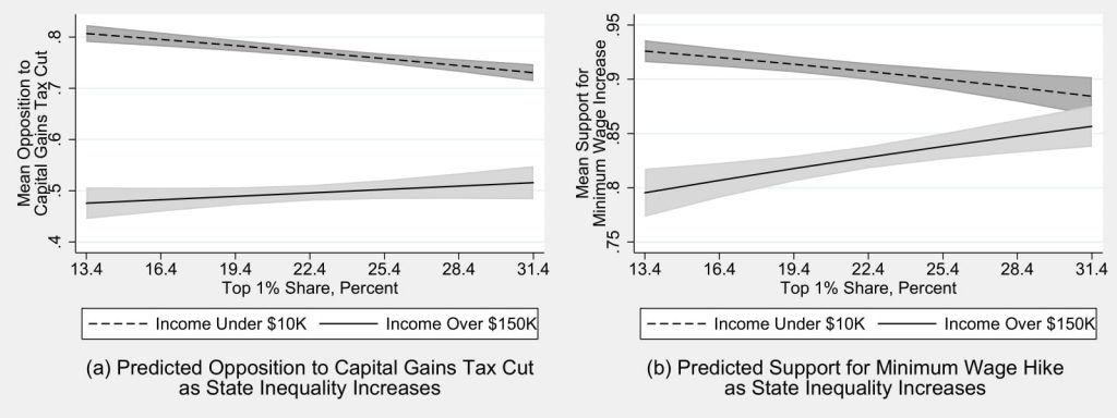 Figure 3.5: Support for Minimum Wage Increase among the Rich and Poor as Inequality Increases