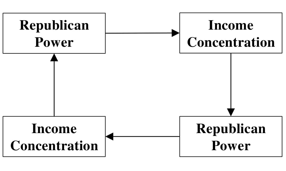 Figure 4.1: A Self-Reinforcing Pattern of Elections and Inequality