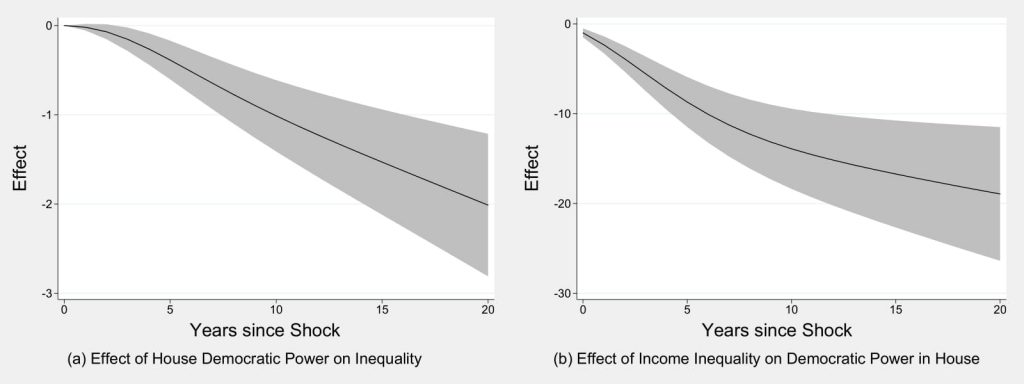 Figure 4.2: Is There a Reciprocal Relationship Between Inequality and House Elections?