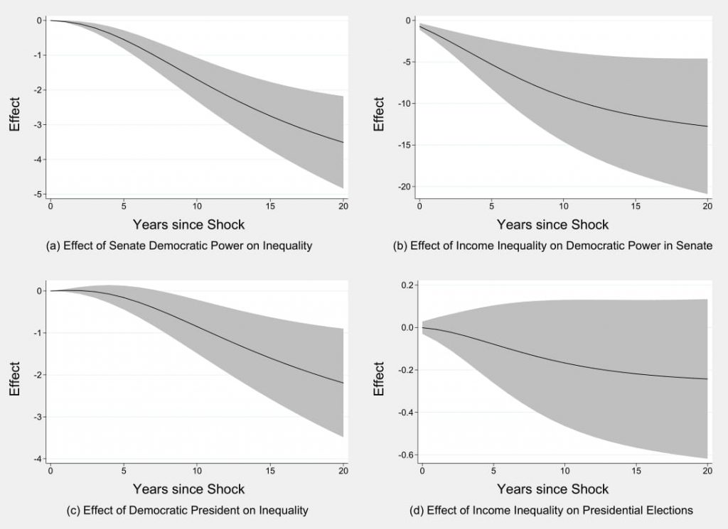 Figure 4.3: Inequality and Elections in the Senate and Presidency