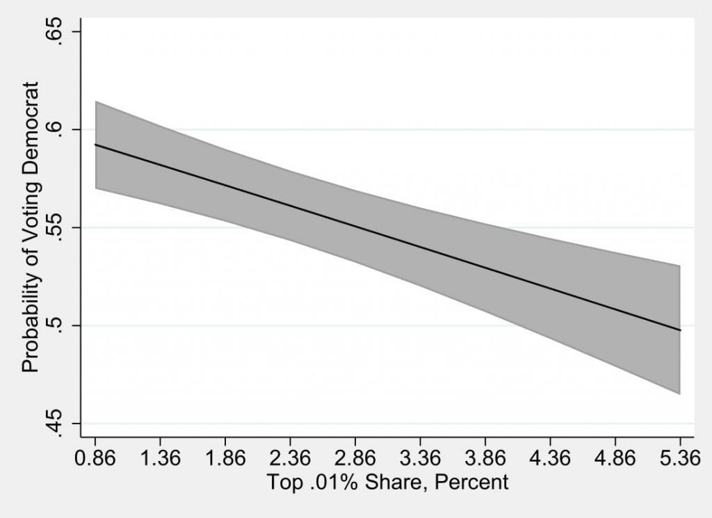 Figure 4.5: Individual Level Voting for Democratic Congressional Candidates