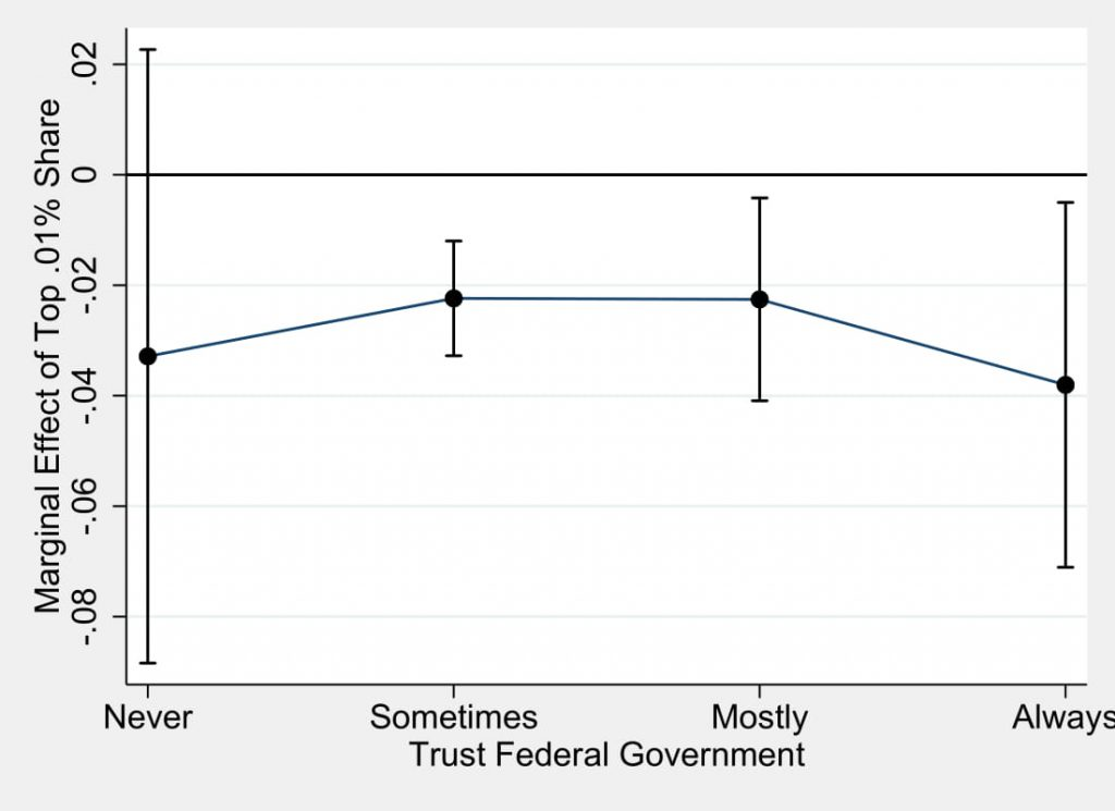 Figure 4.6: Marginal Effect of Inequality on Voting Behavior as Trust Increases