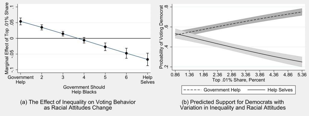 Figure 4.7: Inequality, Racial Attitudes, and Voting Behavior