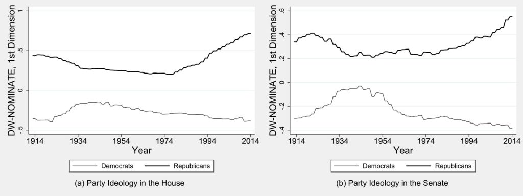 Figure 5.1: Party Divergence in the House and the Senate, 1913-2014