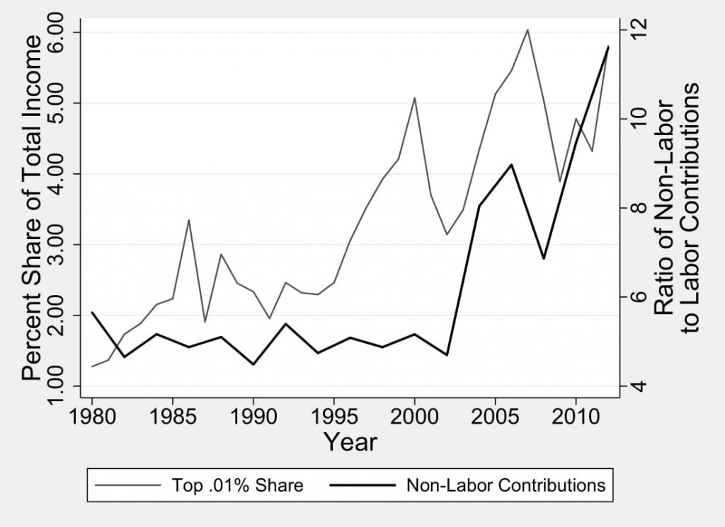 Figure 5.2: Campaign Contributions from Non-Labor Sources and Top Income Shares
