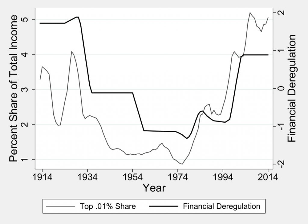 Figure 5.3: Income Concentration and Financial Deregulation
