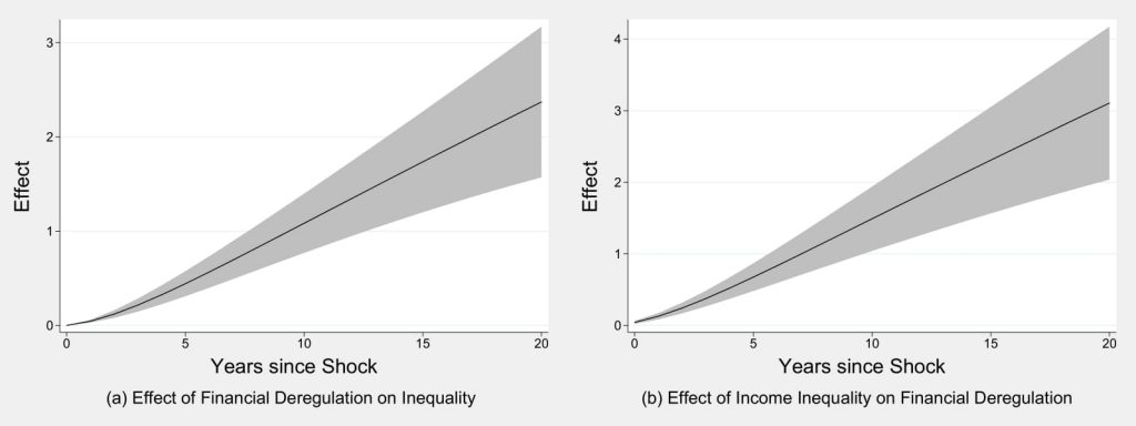 Figure 5.4: Is There a Reciprocal Relationship Between Inequality and Financial Deregulation?