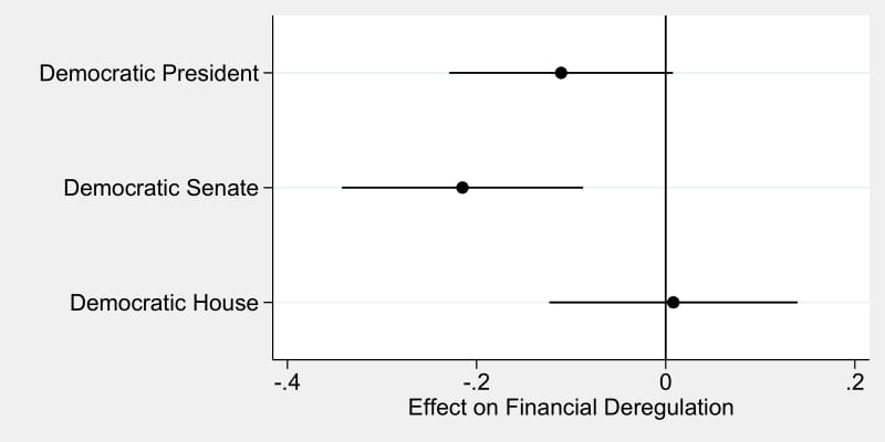 Figure 5.5: The Effect of Partisan Control of Policy Institutions on Deregulation, 1913-2014