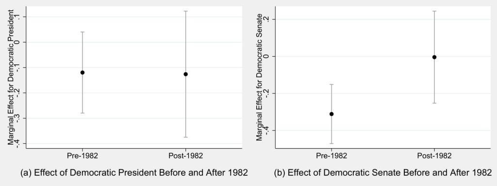 Figure 5.6: The Effect of Partisanship on Financial Deregulatory Policy Before and After 1982