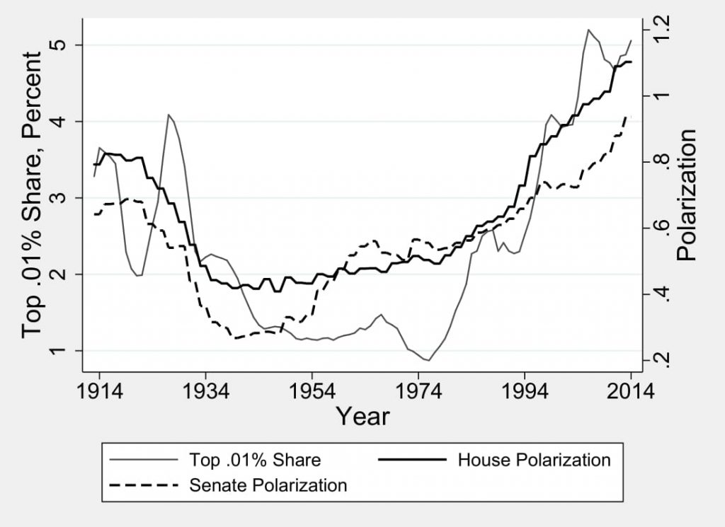 Figure 6.1: Income Concentration and Party Polarization in Congress, 1913-2014