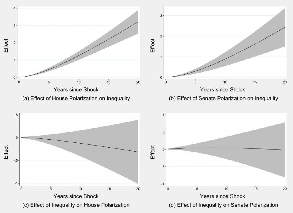 Figure 6.2: Is There a Reciprocal Relationship Between Inequality and Polarization?