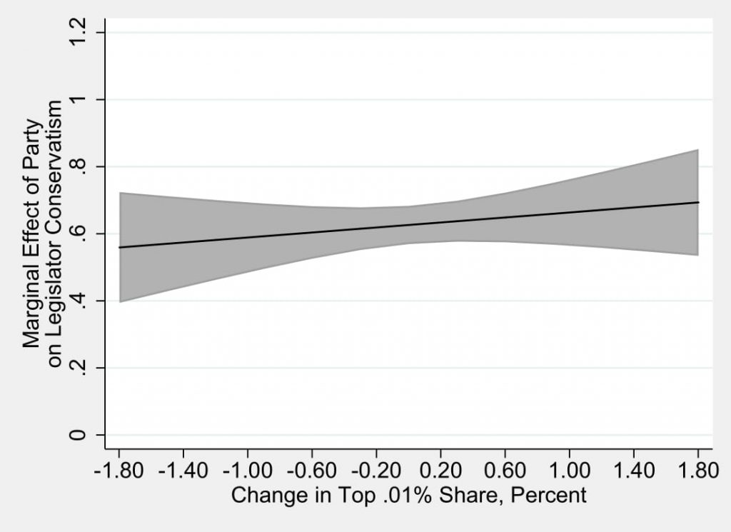 Figure 6.3: The Constant Effect of Party as Inequality Rises