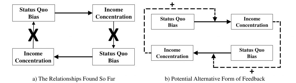 Figure 6.4: The Evidence so Far and Conditional Status Quo Bias