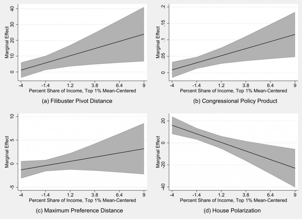 Figure 6.5: Effect of Status Quo Bias at Observed Levels of Top Income Share