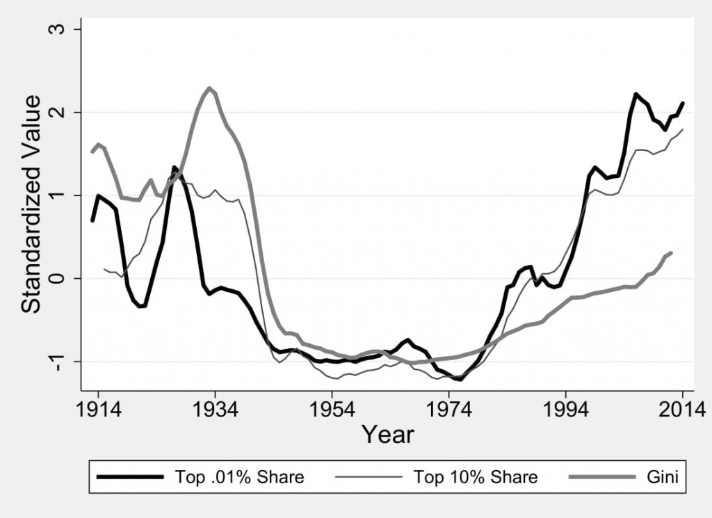 Figure 7.1: Examining the ``Top-Heaviness'' of Income Inequality in Old and New Gilded Ages