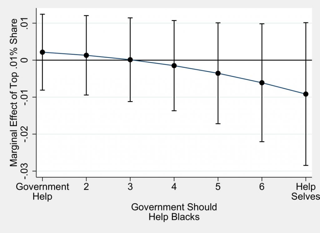 Figure 7.2: The Response of Non-Whites to Rising Inequality